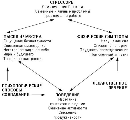 Успокоительное средство при депрессии Список