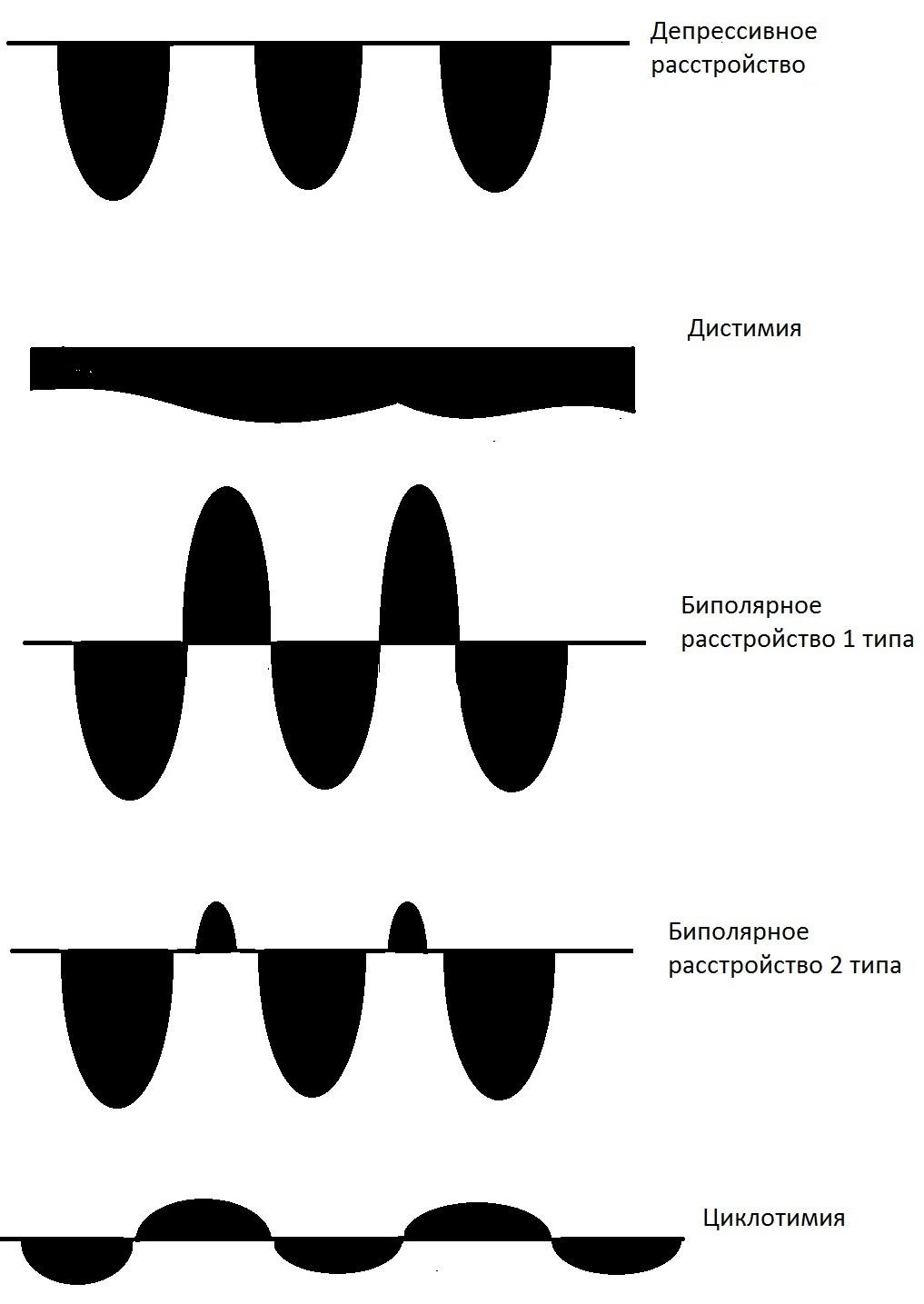 Изменение настроения при различных эмоциональных расстройствах (биполярное, деперссивное, дистимия, циклотимия)